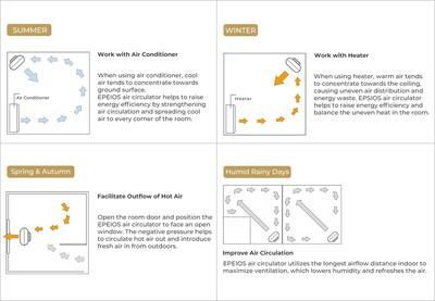 Operación de un circulador de aire en diferentes climas (PRNewsfoto/EPEIOS)
